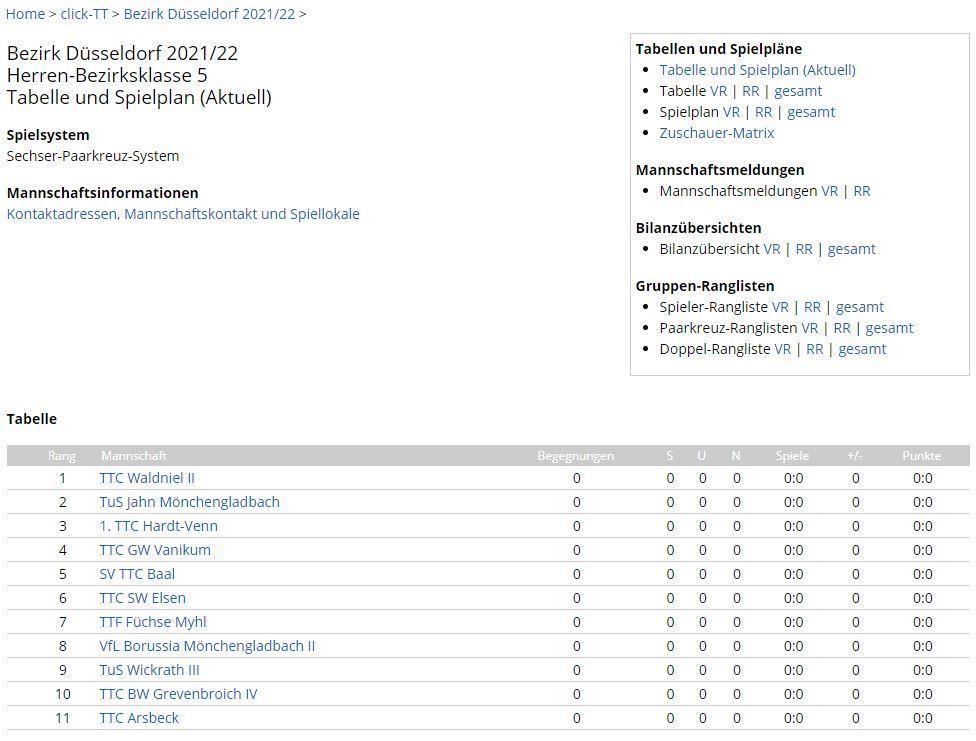 Saison 2021/22 | Gruppeneinteilung 1. Herren